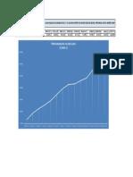 curva s-programacion de obra