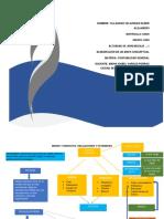 ACTIVIDAD DE APRENDIZAJE …1 ELABORACIÓN DE UN MAPA CONCEPTUAL.docx