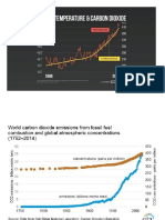 Graphs of Global Temperature Change