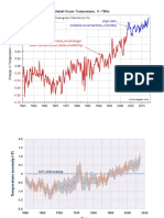 Graphs of Changes in Sea Temperatures