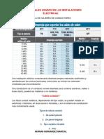 LOS MATERIALES USADOS EN LAS INSTALACIONES ELÉCTRICAS.docx