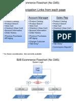 B2B Ecommerce Flowchart (No CMS).ppt