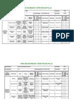 Analisis de Modos y Efectos de Falla