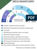 Proyección Elecciones Europeas