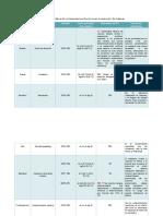 Aleaciones Metálicas En La Manufactura De Un Avión Comercial Y En Turbinas.docx