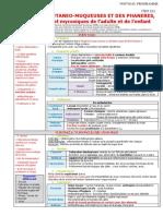 152 Infections Cutanéo-muqueuses Et Des Phanères, Bactériennes Et Mycosiques de l'Adulte Et de l'Enfant_0