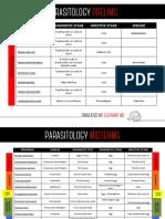 Parasitology Summary