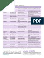 Jenis Situokin dan relevansi klinis. Ganong's Review of Medical Physiology, 25 Ed. 2016.pdf