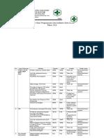 9.1.1.c Analisis Indikator Mutu Layanan Klinis