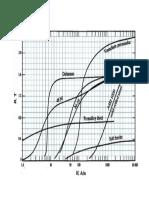 Gráfico BxH de Alguns Materiais