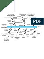 Diagrama Causa-Efecto Rio Guatapuri (1) (1)