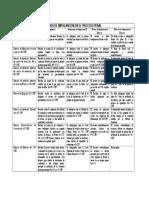 Medios de Impuganción en El Proceso Penal Tarea Procesal Penal 2 Mauro