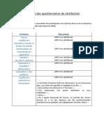 Resultats Questionnaires Satisfaction (1)