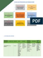 IMPLICANCIAS DEL PROCESO DE PRODUCCIO1.docx