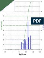 Distribución Tamaño Partícula