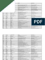 In Company 3.0 Starter Word List German