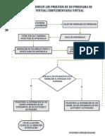 Evidencia Flujograma Reconocer Los Procesos de Un Programa de Formacion Complementaria