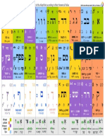 Periodic Table of Hebrew Letters (Aharon Varady)