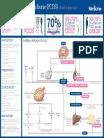 PCOS - Summary.pdf