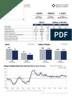 Burnsville 3.19 Market Report