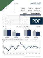 Chaska 3.19 Market Report