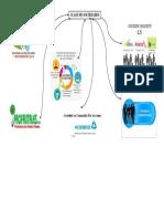 Mapa Mental Clase De Sociedades.docx