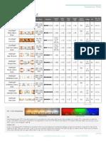 Flexfire LEDs Strip Comprison Chart