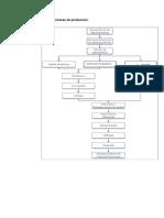 Diagrama de flujo de proceso de producción.docx