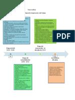 Linea de Tiempo Psicologia de la Organizacion y el trabajo
