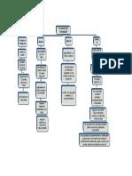 mapa conceptual escalas de wechsler.docx