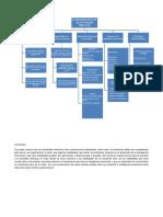Mapa Conceptual Habilidades Directivas