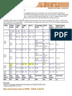 TOEFL Equivalency Table - ToEIC, ToEFL, IELTS Score Comparison Chart