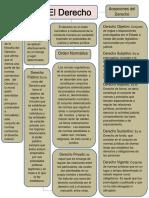 Mapa Conceptual Introduccion Al Derecho