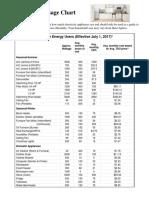 Appliance Usage Chart_July 1 2017