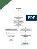 Pathway Hipotiroidisme