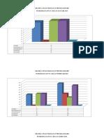 Grafik Capaian Kegiatan Program Diare Tahun 2015