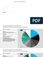 Infographics on Electromobility 03 2019