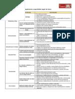 Áreas,Competencias y Capacidades