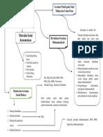 Peta Konsep Gerakan Muhammadiyah