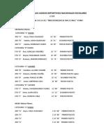 Resultados de Los Juegos Deportivos Nacionales Escolares 2018