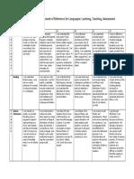 Common European Framework of Languages Taulukko