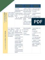 Cuadro de diferencias entre Planeación operativa y táctica