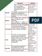 CATEGORÍA sintaxis