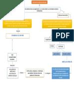 Mapa Conceptual-negocios Internacionales.docx