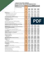 Salario minimo region 1 2015.pdf