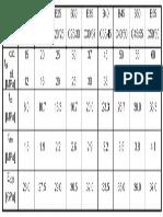 Tb Caracteristicas BETAO Fcd (1)