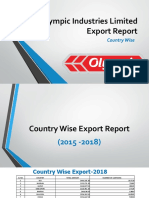 Country wise Export Report