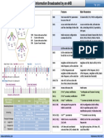 283516586-MIB-and-SIB-in-LTE.pdf