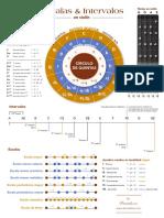 Infografia Escalas intervalos