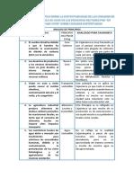 Analisis de Principios Sobre La Sustentabilidad de Las Cuidades